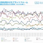 過去2年間で動画広告を見る人の割合が増えたのは「Instagram」 ージャストシステム調べー