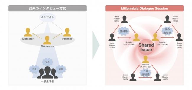 Millennials Dialogue Salon