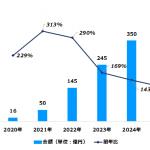 デジタル音声広告の市場規模は2020年に16億円、2025年には420億円に 〜デジタルインファクト調べ〜