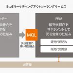 シンフォニーマーケティング、「販売代理店をマネジメントして売る仕組み(PRM)」の提供を開始