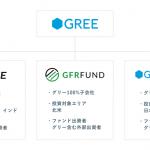 グリー、投資事業を強化~「STRIVE」「GFR Fund」「グリーベンチャーズ」の3社体制に~