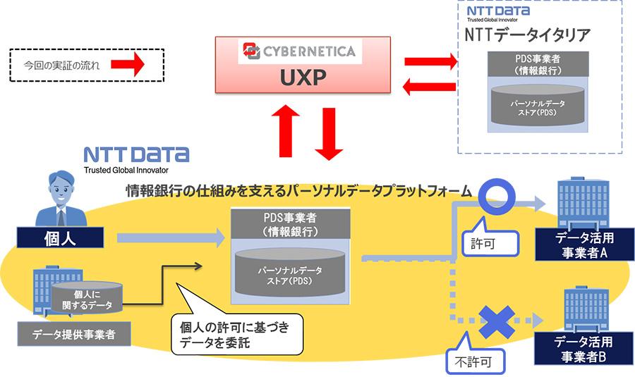 NTTデータ 情報銀行