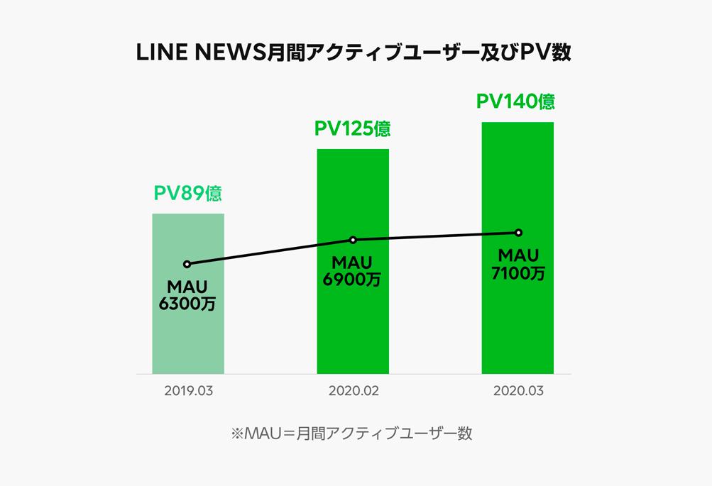 LINE、新型コロナによる利用動向の変化をレポート 〜グループコミュニケーションや「LINE NEWS」の利用が急増〜