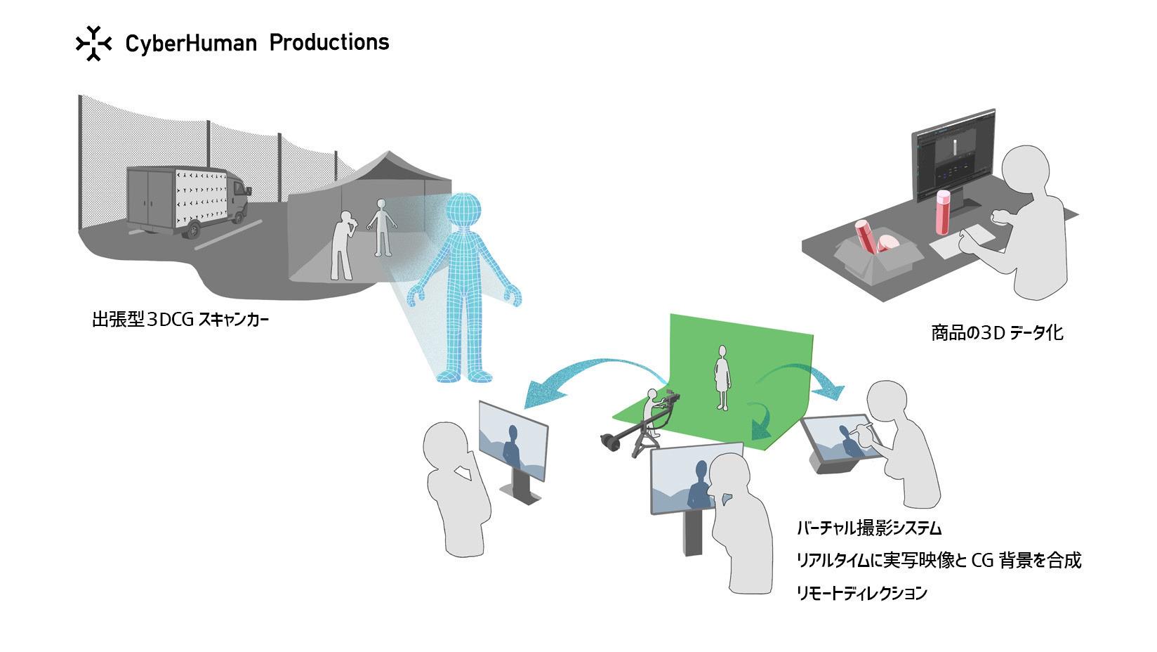CyberHuman Productions
