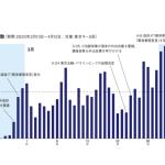 臨時休校要請を境にACジャパンのCM出稿が急増【CM総研調査】