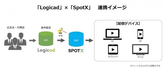 SMNの「Logicad」、動画配信プラットフォーム「SpotX」との連携開始