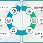 トランスコスモス、Shopifyを起点としたECワンストップサービスを提供開始
