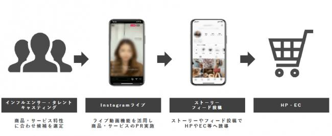 ベクトル、Instagramを活用した「ライブコマーマスプラン」と「Instagram調査PRプラン」の提供開始