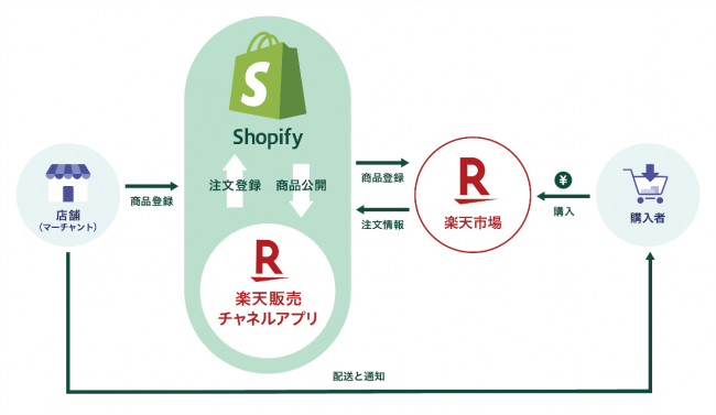 楽天とShopify