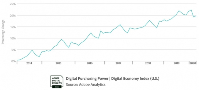 アドビ、初のDigital Economy Indexを発表 〜新型コロナの影響でEコマースとBOPISが急上昇〜