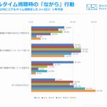 10代の約3割が動画のリアルタイム視聴時に「SNSなどで実況」【ジャストシステム調査】