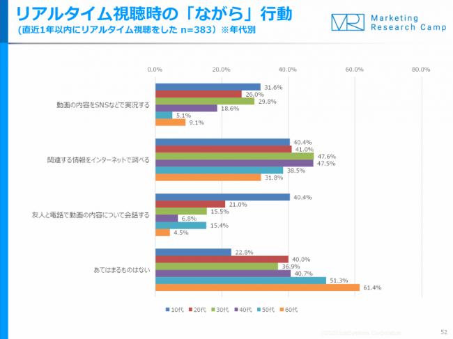 動画&動画広告 月次定点調査(2020年3月度)