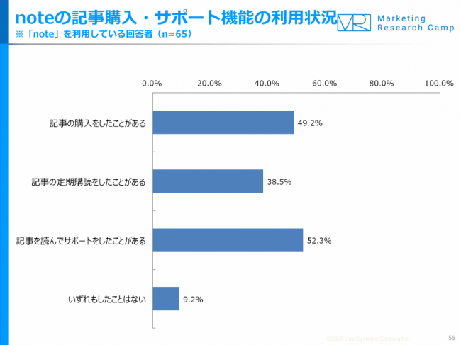 「note」利用者の約9割に課金経験・20代女性は「LINE BLOG」が人気【ジャストシステム調査】