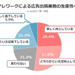 広告宣伝担当者の半数以上がテレワークによって業務生産性が向上したと回答【サイカ調査】