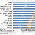 NTTデータ総研、情報銀行の利用に関する一般消費者の意識調査の結果公開 〜7割が位置情報利用に強い拒否感〜