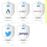 Remerge、モバイル広告業界リターゲティング部門でトップ5に 〜AppsFlyer調べ〜