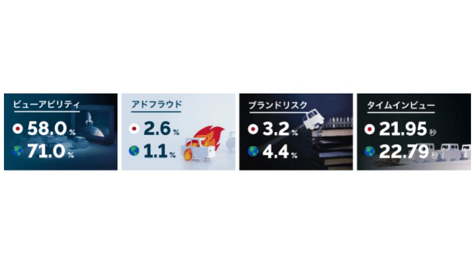 IAS、「メディアクオリティ レポート 2019年下半期版」を発表 〜日本はアドフラウド・ビューアビリティで課題〜