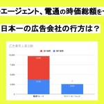 サイバーエージェント、電通の時価総額を一時逆転 〜日本一の広告会社の行方〜