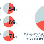 約7割が新型コロナ関連ニュースへの広告表示でブランドに対する好感度に変化はないと回答【IAS調査】