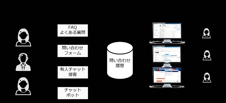 電通デジタル セールスフォース・ドットコム