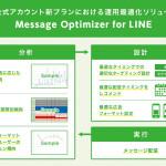 サイバーエージェント、LINE公式アカウントの新料金形態合わせた運用ソリューション「Message Optimizer for LINE」の開発・提供を開始