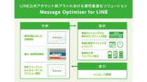 Message Optimizer for LINE