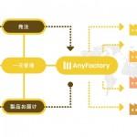 AnyMind Group、アジア全域のアパレルやコスメを中心とした生産工場とインフルエンサー等の個人をマッチさせるものづくりプラットフォーム「AnyFactory」をリリース