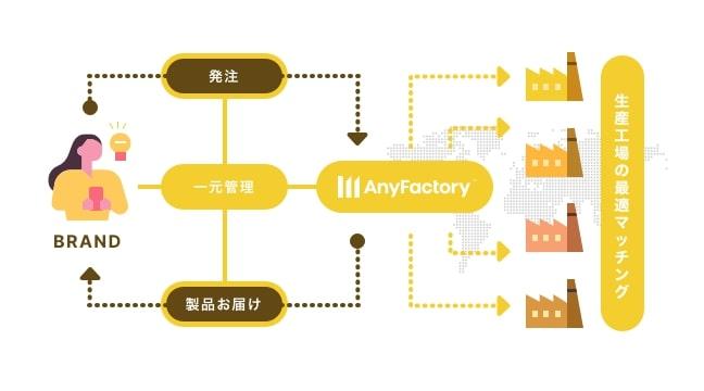 AnyFactory