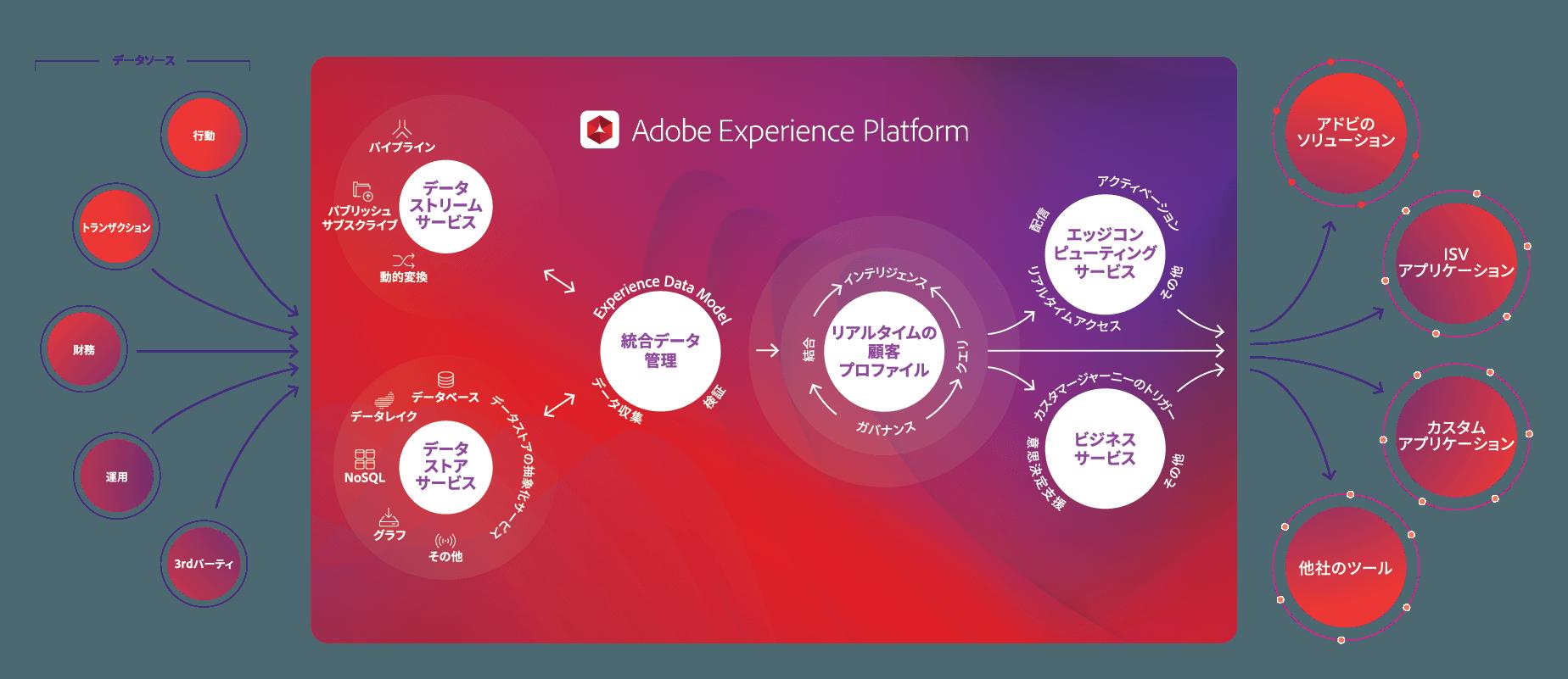 アドビ、ServiceNowとのデータ連携を開始