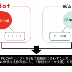adotとWACUL、合同で事業を行い企画からWeb改善までを一貫