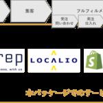 アートトレーディング、アイレップ・ロカリオ・Shopifyと共同で「ECワンストップ支援サービス」を提供開始