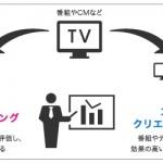 視聴質データを提供するTVISION INSIGHTS、総額約10億円の資金調達