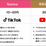 TikTok公認MCNのNatee、吉田正樹事務所と業務提携開始