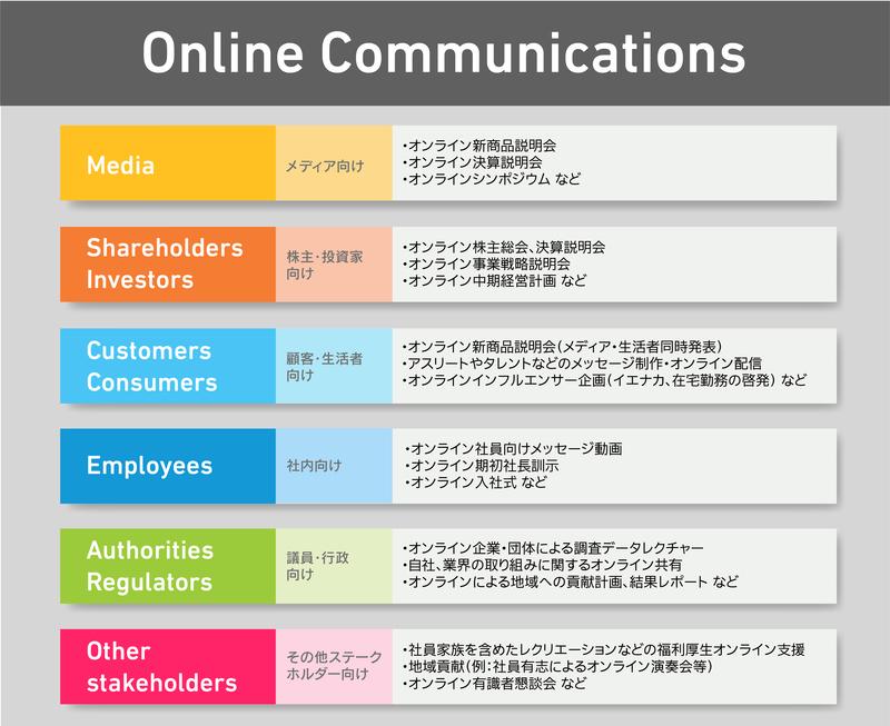 """電通PR、オンライン記者会見など""""オンライン""""コミュニケーション支援体制を強化"""