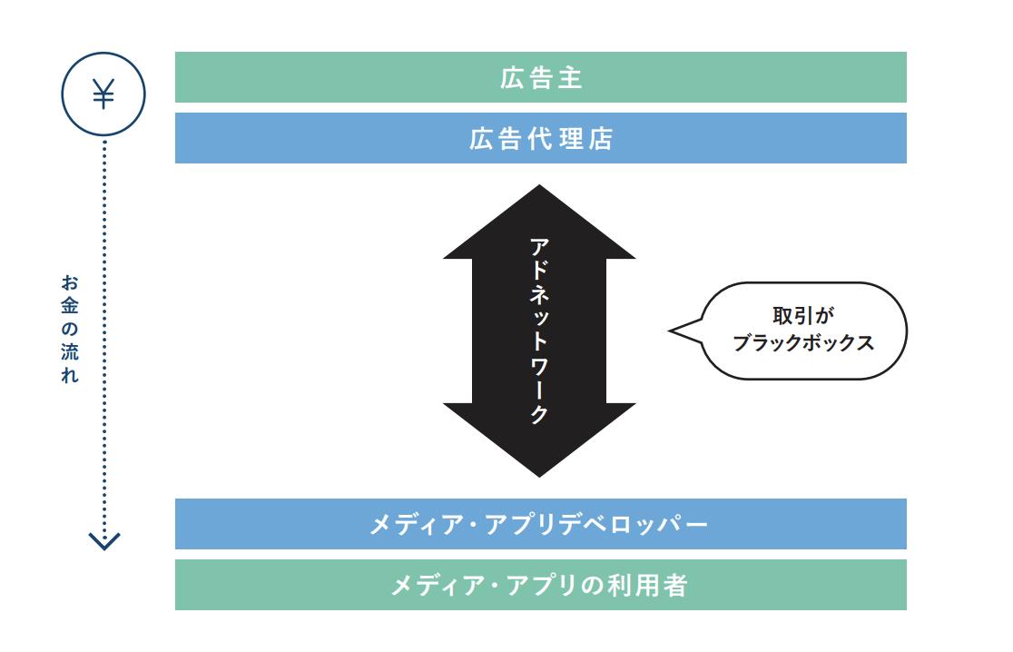 アドネットワークの仕組み