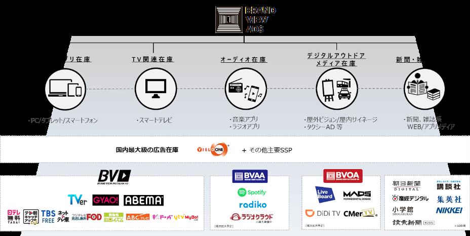 博報堂DYメディアパートナーズ、マルチメディアに広告配信拡張可能な「BRAND VIEW ADS」を提供開始