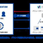 Momentum、アフィリエイト領域としては初となるバリューコマースにブランドセーフティ解析サービス提供開始