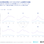 AdjustとUnity Technologies、共同調査レポートを発表