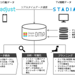 Adjust、電通グループの統合マーケティングプラットフォーム「STADIA」 とリアルタイムのデータ連携開始