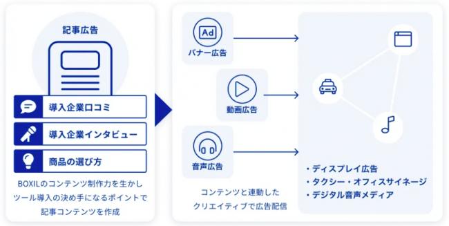 スマートキャンプ、オトナル・CyberZと共同でBtoBサービスのための広告パッケージを提供開始