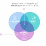 """AppsFlyer、""""マーケティング予算ゼロ""""を支援するアプリマーケティングツール利用サービス「Zero Plan」を無料でリリース"""