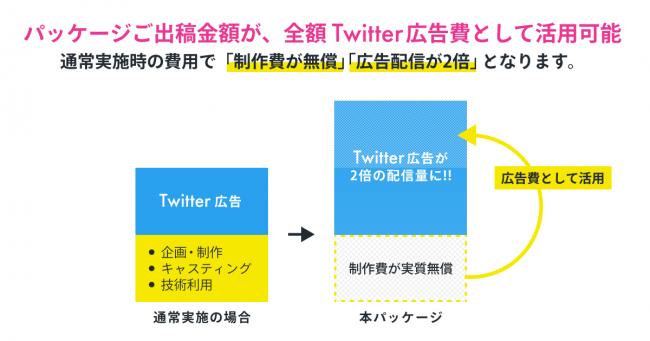 C CHANNEL × Twitter