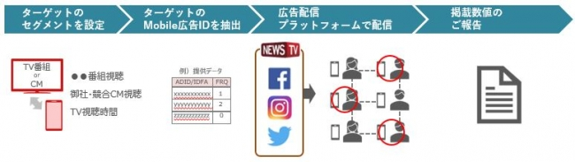 NewsTV