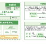 ジェイアール東日本企画、ECやクラウドファンディングなどに挑戦する中小企業の支援企画を開始