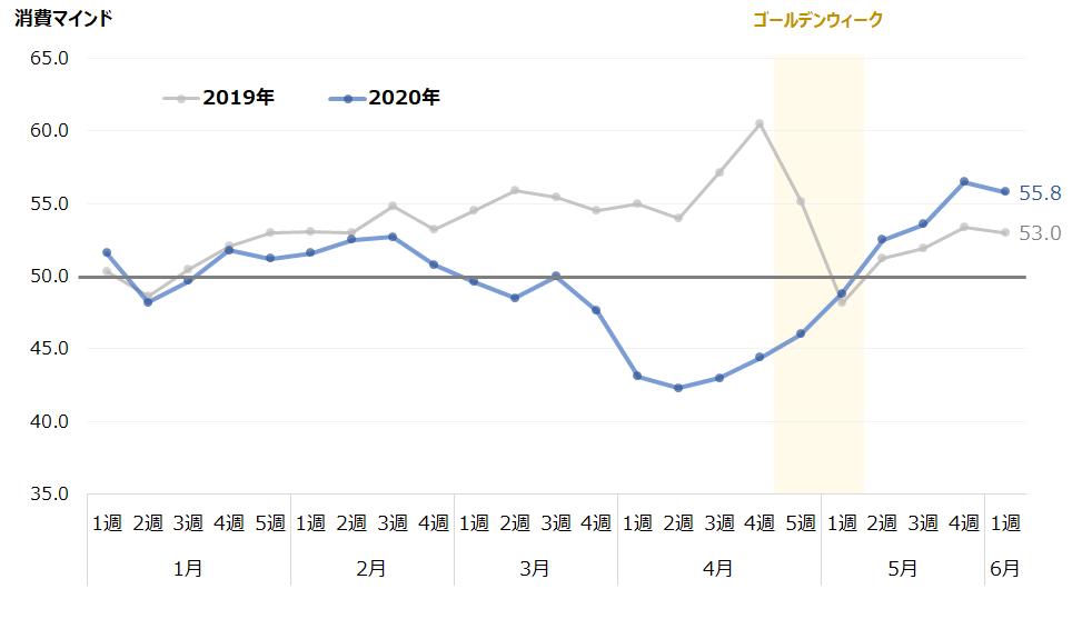 新型コロナで5月の平均消費額は昨年を下回るも消費に対する意欲は前年を上回る回復【マクロミル調査】