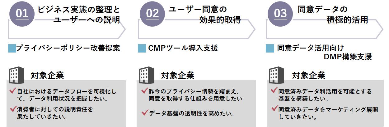 CCI、データ利活用のリスク回避を目的に「データプライバシー対策コンサルティング」を開始