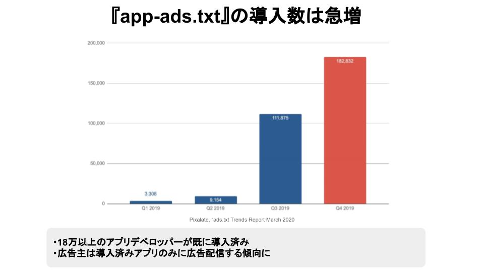 app-ads.textの導入数