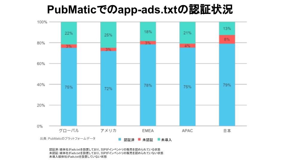 app-ads.textの認証数 PubMatic
