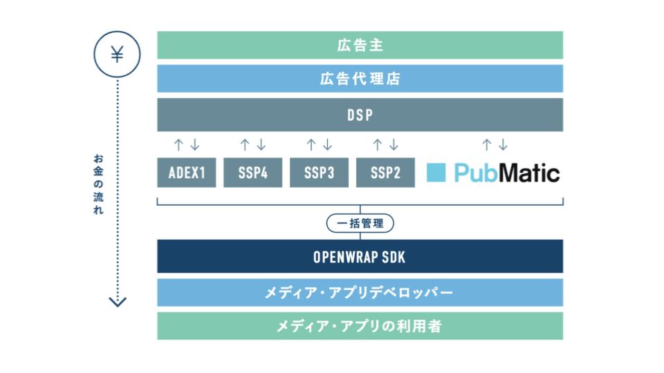 OpenWrapSDKのイメージ