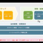 CCI、SNSマーケティングのコンサルティングサービス 「CCI Social AdTrim」を提供開始